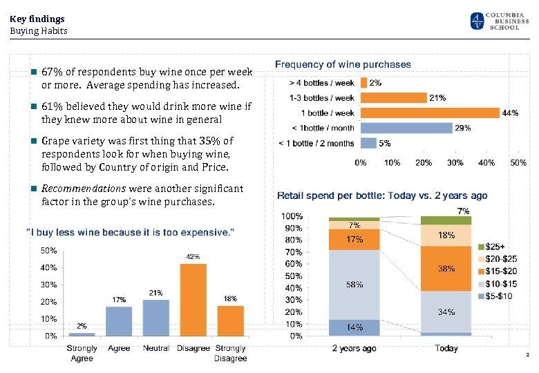 Key findings Buying Habits n 67% of respondents buy wine once per week or