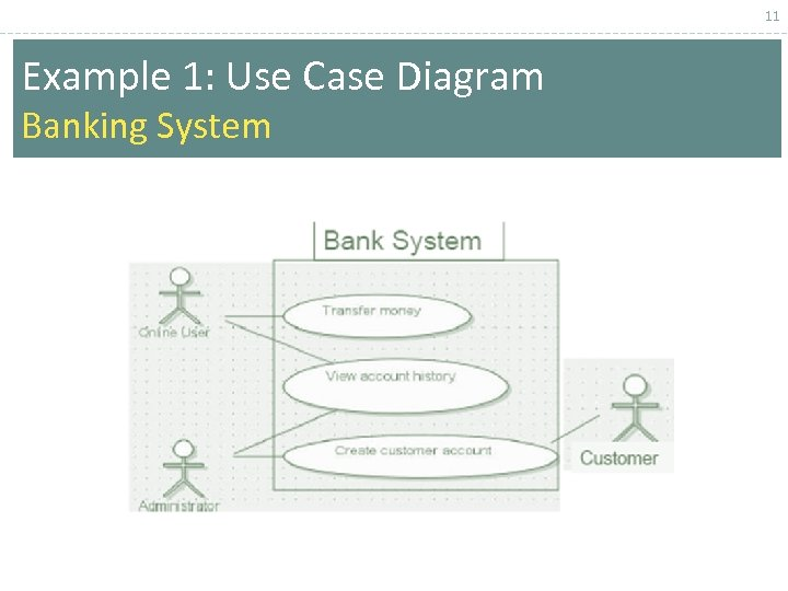 11 Example 1: Use Case Diagram Banking System