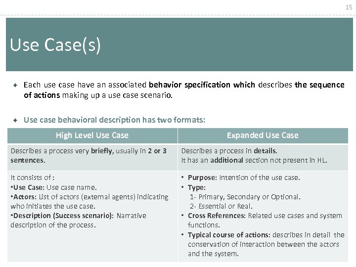 15 Use Case(s) Each use case have an associated behavior specification which describes the