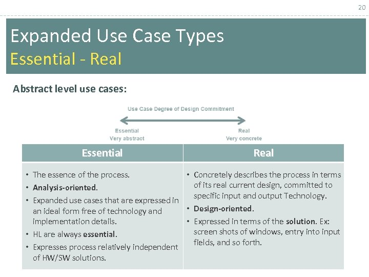 20 Expanded Use Case Types Essential - Real Abstract level use cases: Essential Real
