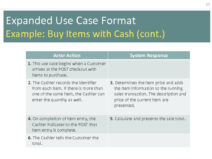 23 Expanded Use Case Format Example: Buy Items with Cash (cont. ) Actor Action