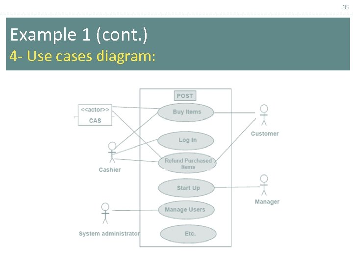 35 Example 1 (cont. ) 4 - Use cases diagram: