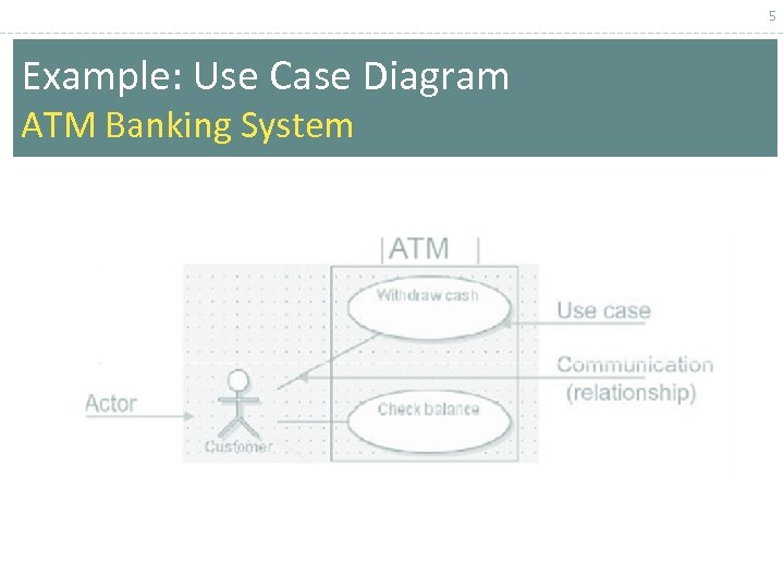 5 Example: Use Case Diagram ATM Banking System