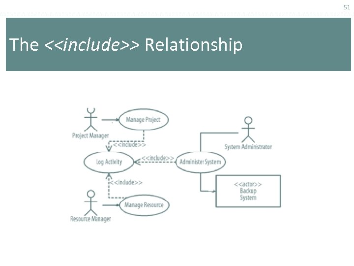 51 The <<include>> Relationship