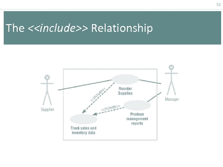 52 The <<include>> Relationship