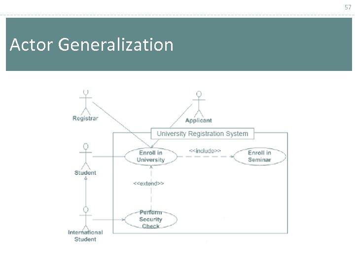 57 Actor Generalization