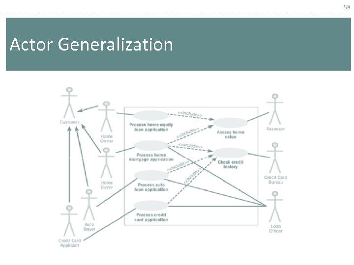 58 Actor Generalization
