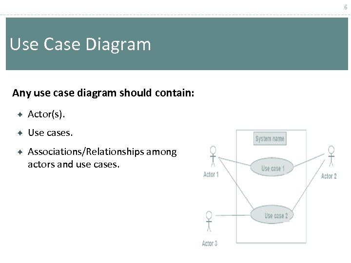 6 Use Case Diagram Any use case diagram should contain: Actor(s). Use cases. Associations/Relationships