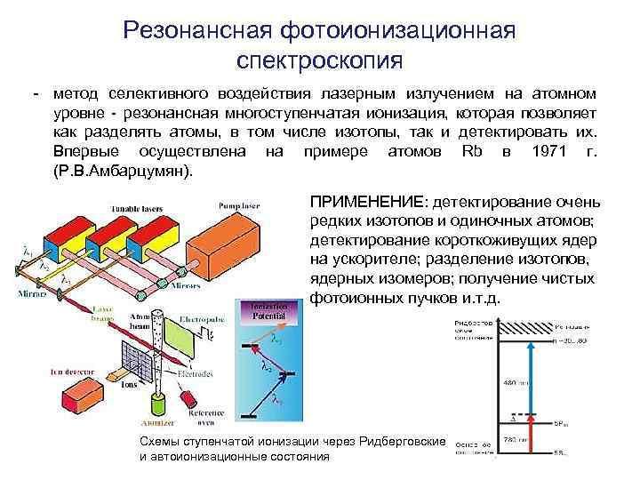 Резонансная фотоионизационная спектроскопия - метод селективного воздействия лазерным излучением на атомном уровне - резонансная