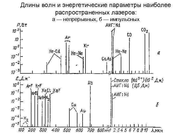 Длины волн и энергетические параметры наиболее распространенных лазеров: а — непрерывных, б — импульсных