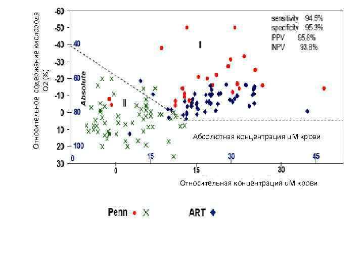 Относительное содержание кислорода О 2 (%) Абсолютная концентрация u. M крови Относительная концентрация u.