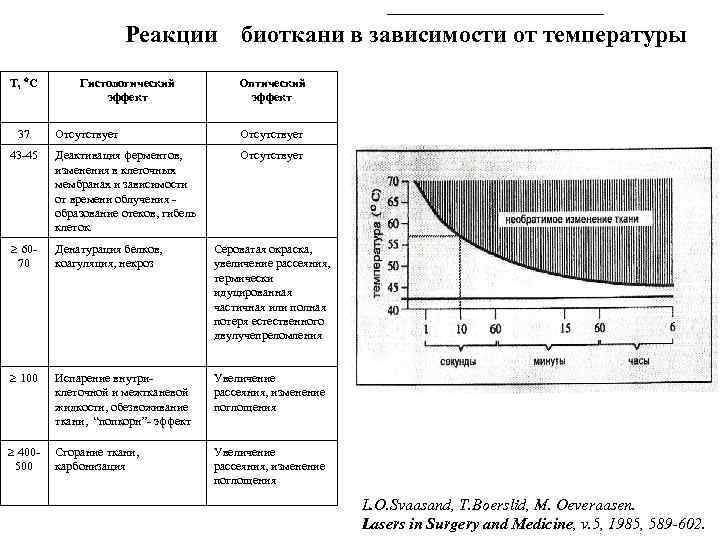 Реакции Т, С 37 Гистологический эффект биоткани в зависимости от температуры Оптический эффект Отсутствует