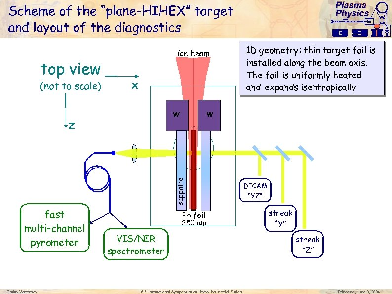 """Plasma Physics Scheme of the """"plane-HIHEX"""" target and layout of the diagnostics ion beam"""