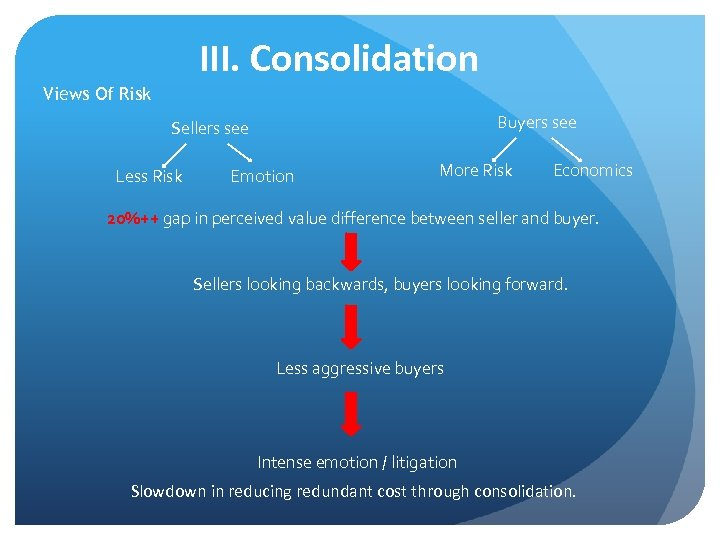 III. Consolidation Views Of Risk Buyers see Sellers see Less Risk Emotion More Risk