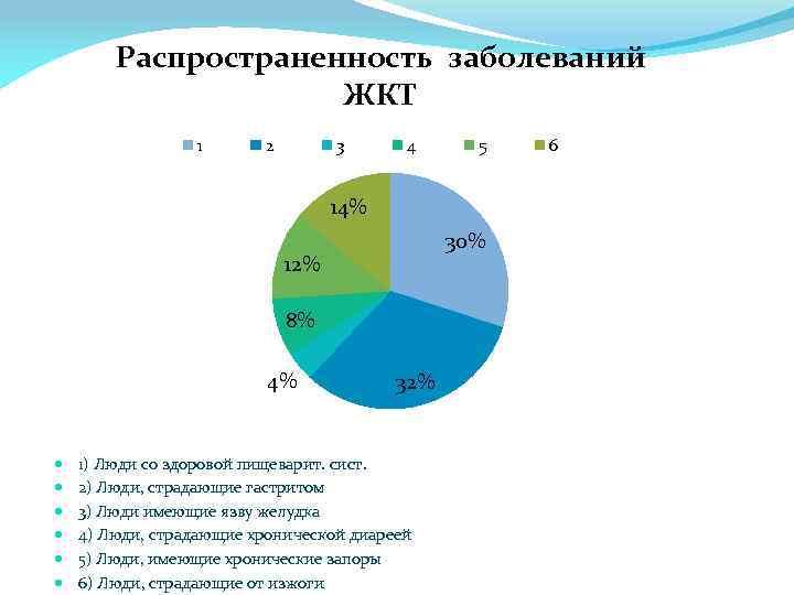 Распространенность заболеваний ЖКТ 1 2 3 4 5 14% 30% 12% 8% 4% 32%
