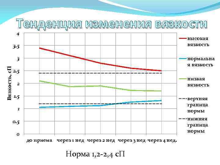 Тенденция изменения вязкости 4 высокая вязкость 3. 5 Вязкость, с. П 3 нормальна я
