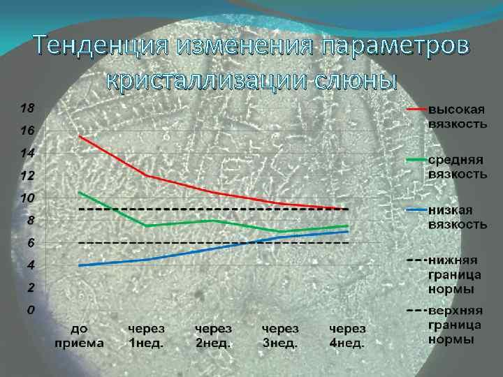 Тенденция изменения параметров кристаллизации слюны