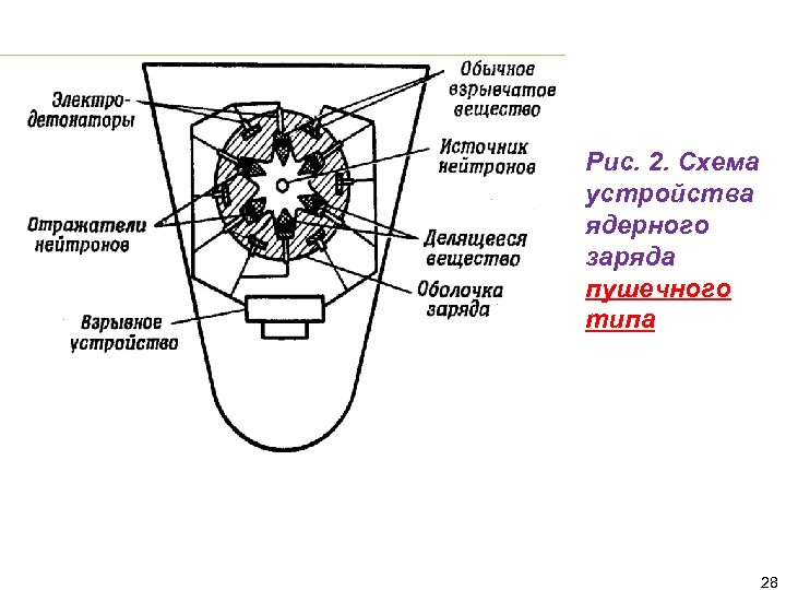 Рис. 2. Схема устройства ядерного заряда пушечного типа 28