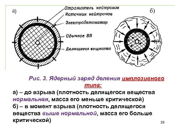 Рис. 3. Ядерный заряд деления имплозивного типа: а) – до взрыва (плотность делящегося вещества