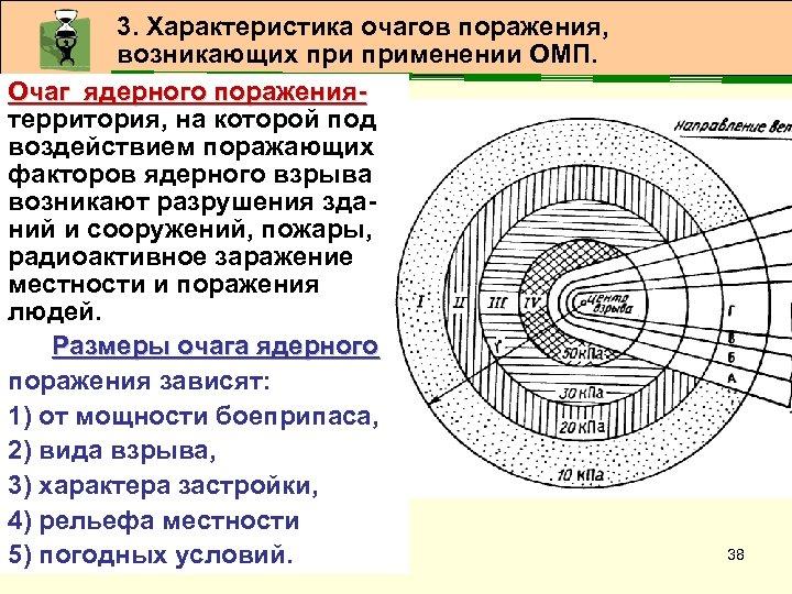 3. Характеристика очагов поражения, возникающих применении ОМП. Очаг ядерного поражения- Очаг ядерного поражениятерритория, на
