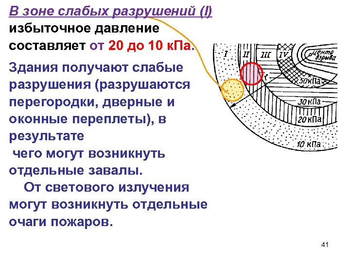 В зоне слабых разрушений (I) избыточное давление составляет от 20 до 10 к. Па.