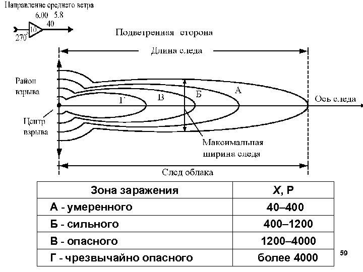 Зона заражения Х, Р А - умеренного 40– 400 Б - сильного 400– 1200