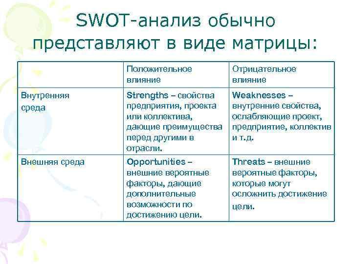 SWOT-анализ обычно представляют в виде матрицы: Положительное влияние Отрицательное влияние Внутренняя среда Strengths –