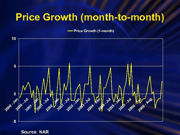 Price Growth (month-to-month) Source: NAR
