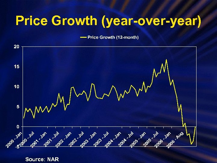 Price Growth (year-over-year) Source: NAR