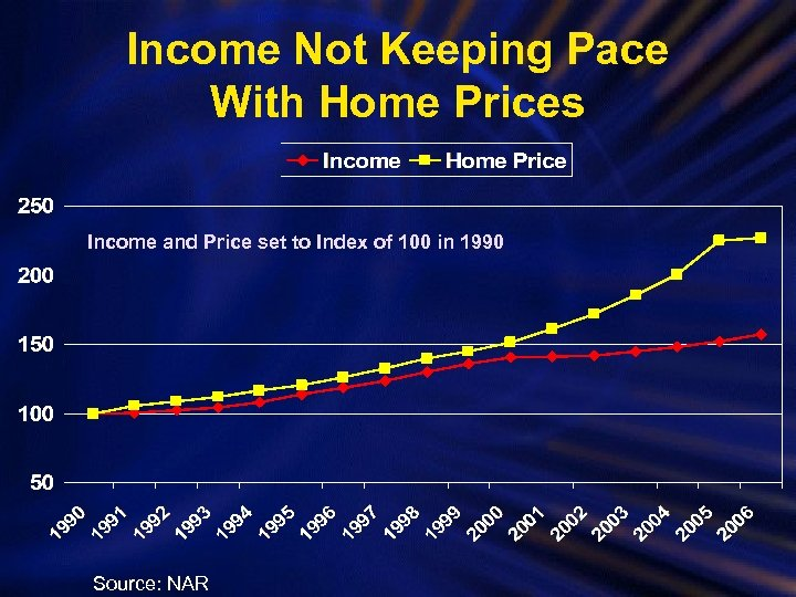 Income Not Keeping Pace With Home Prices Income and Price set to Index of