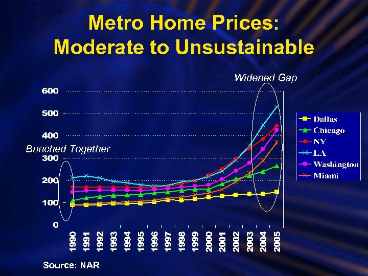 Metro Home Prices: Moderate to Unsustainable Widened Gap Bunched Together Source: NAR