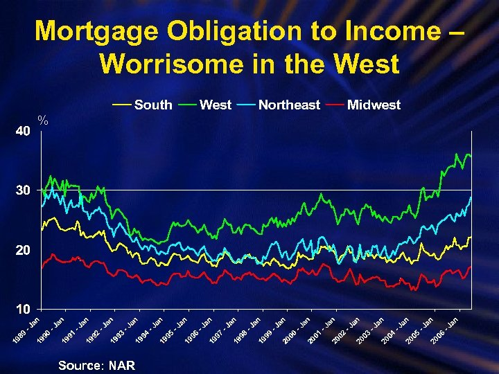 Mortgage Obligation to Income – Worrisome in the West % Source: NAR