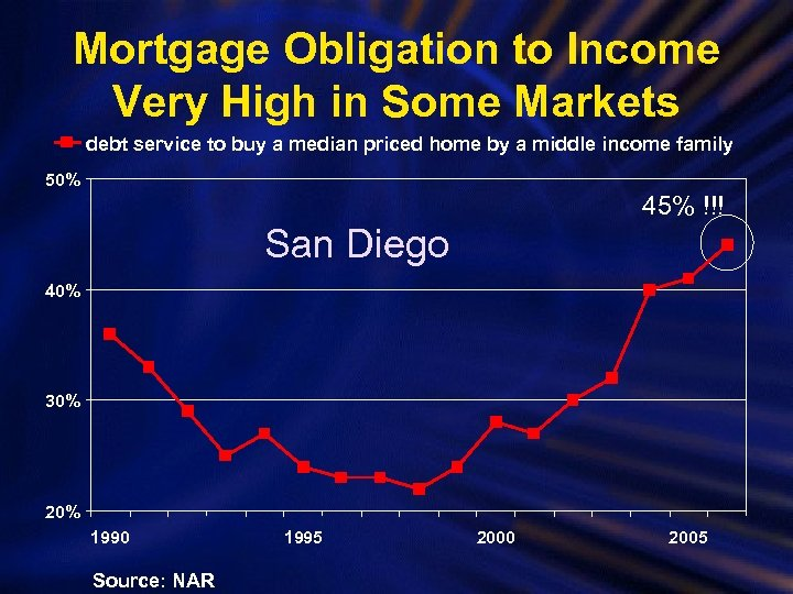 Mortgage Obligation to Income Very High in Some Markets debt service to buy a