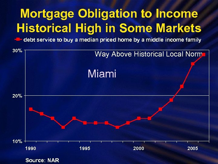Mortgage Obligation to Income Historical High in Some Markets debt service to buy a