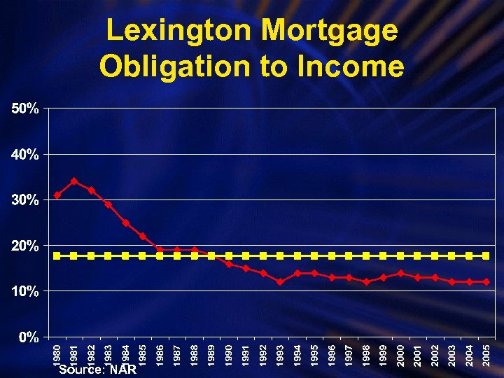 Lexington Mortgage Obligation to Income Source: NAR