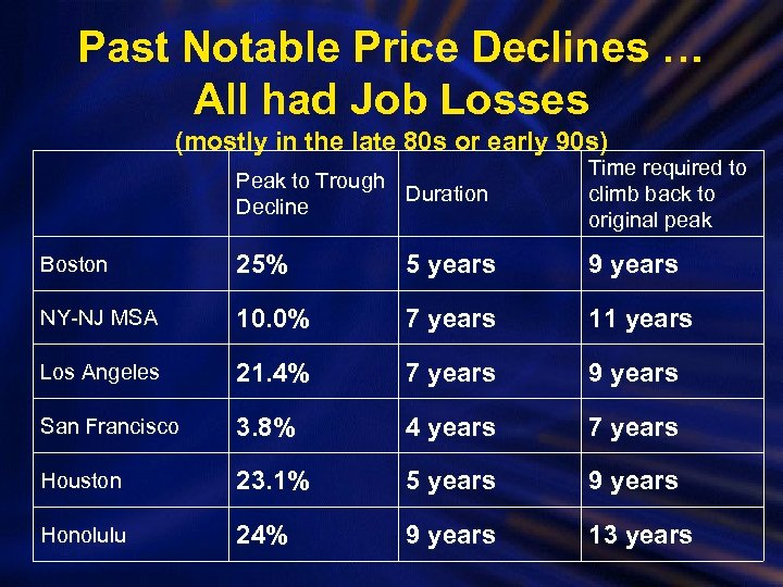 Past Notable Price Declines … All had Job Losses (mostly in the late 80