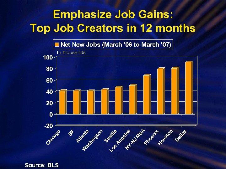 Emphasize Job Gains: Top Job Creators in 12 months In thousands Source: BLS