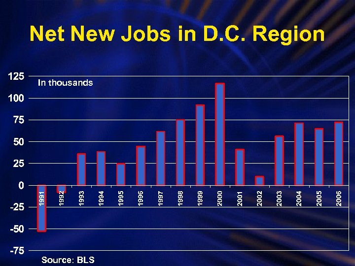 Net New Jobs in D. C. Region In thousands Source: BLS