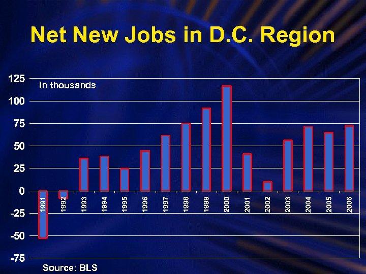 Net New Jobs in D. C. Region In thousands Source: BLS