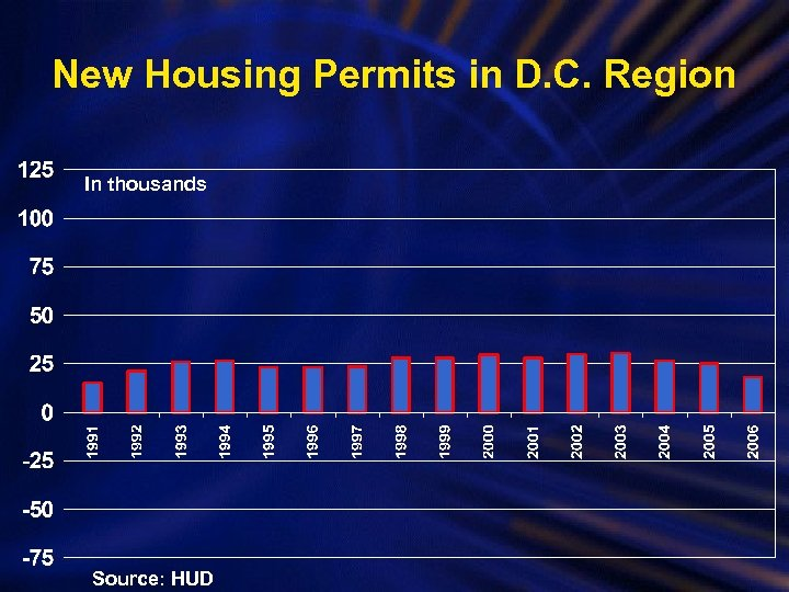 New Housing Permits in D. C. Region In thousands Source: HUD