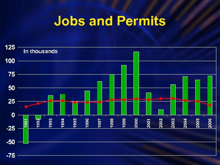 Jobs and Permits In thousands