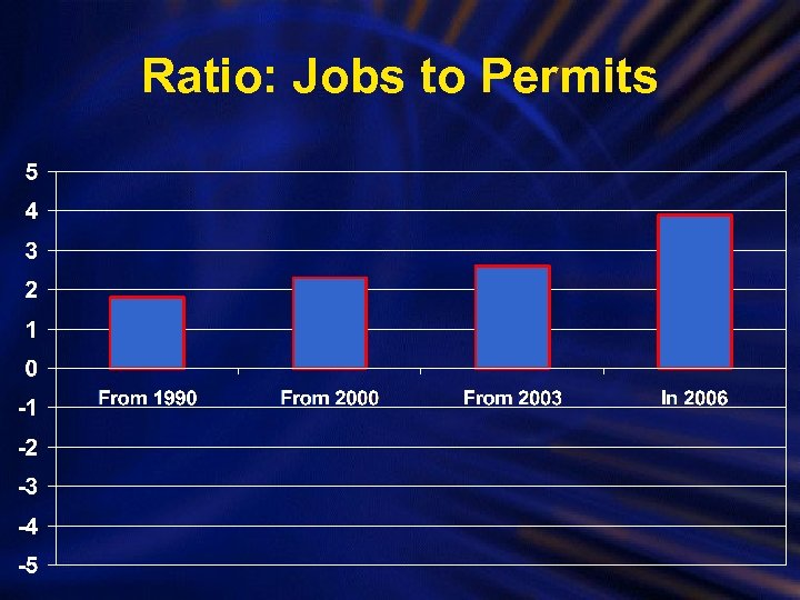 Ratio: Jobs to Permits