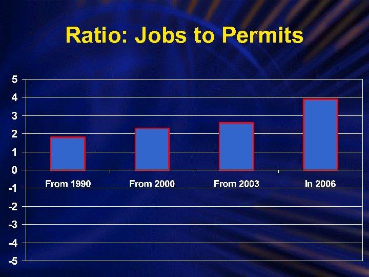 Ratio: Jobs to Permits