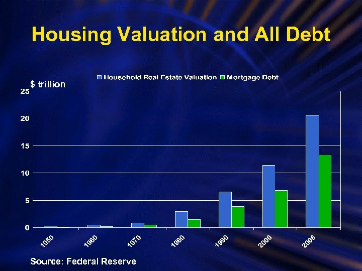 Housing Valuation and All Debt $ trillion Source: Federal Reserve