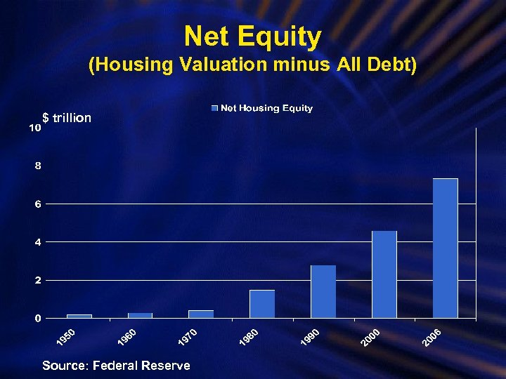 Net Equity (Housing Valuation minus All Debt) $ trillion Source: Federal Reserve