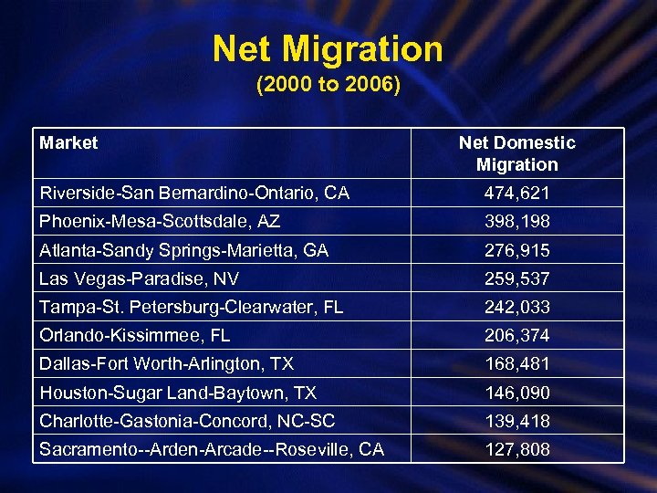 Net Migration (2000 to 2006) Market Net Domestic Migration Riverside-San Bernardino-Ontario, CA 474, 621