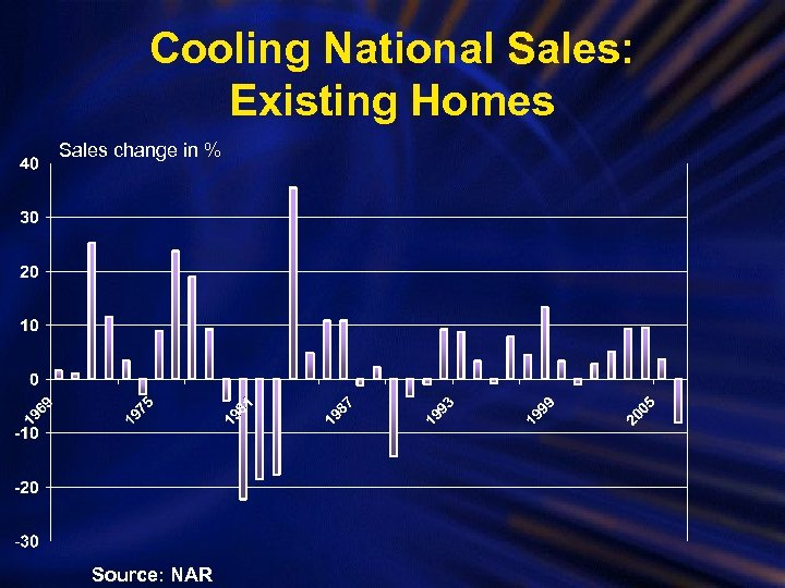 Cooling National Sales: Existing Homes Sales change in % Source: NAR