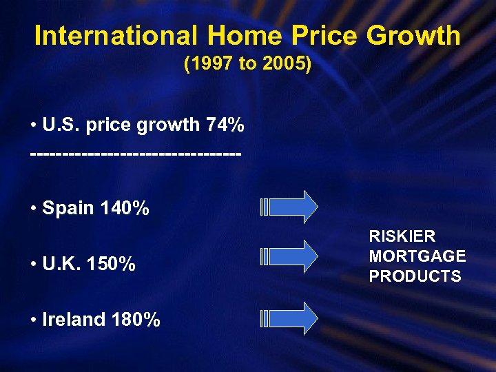 International Home Price Growth (1997 to 2005) • U. S. price growth 74% ----------------