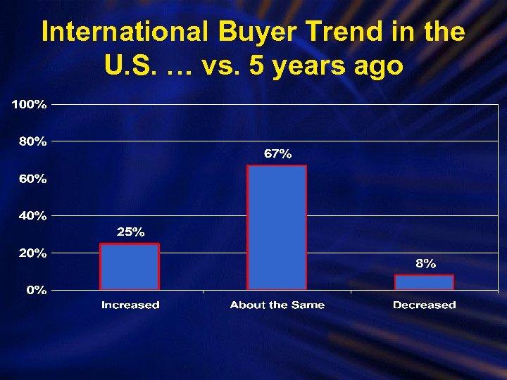 International Buyer Trend in the U. S. … vs. 5 years ago
