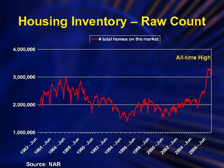 Housing Inventory – Raw Count All-time High Source: NAR